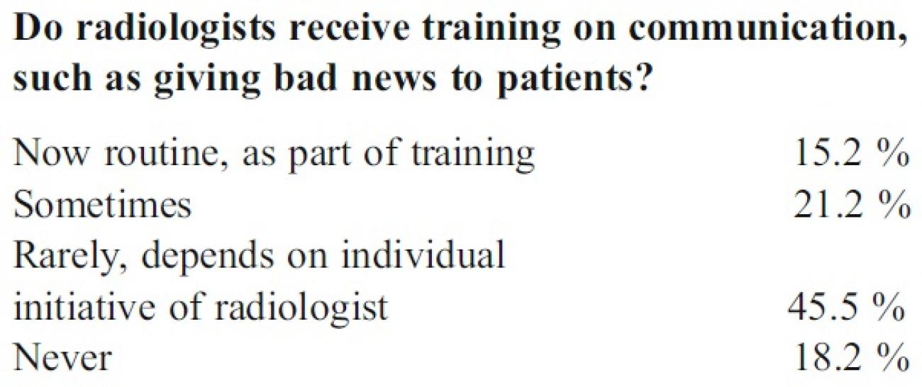 04ESR_Survey_Do_radiologists_receive_communication_training