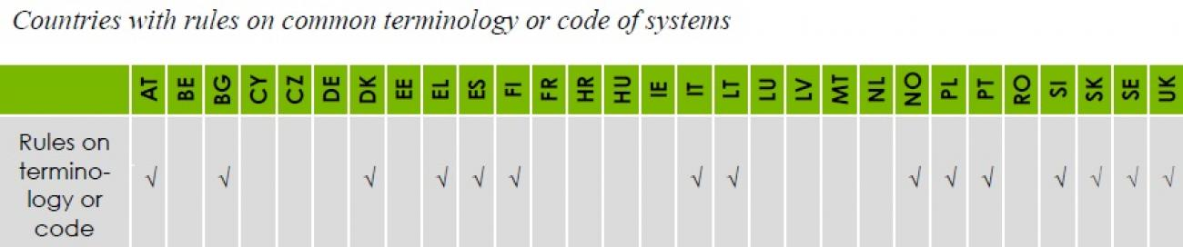 05_Rules_on_common_terminology_or_coding_system