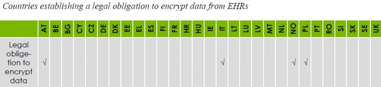 08_Legal_obligation_to_encrypt_EHR_data