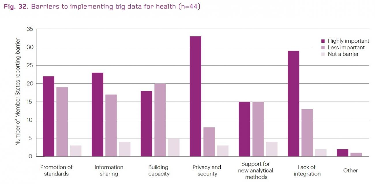 Barriers_to_implementing_big_data_for_health_(n_44)