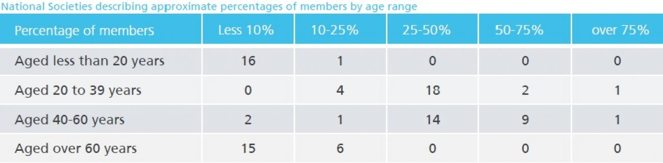 EFRS_-_age_ranges_of_national_radiographer_society_members