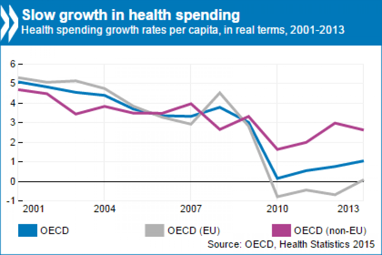 Growth_in_health_spending_2001-2013