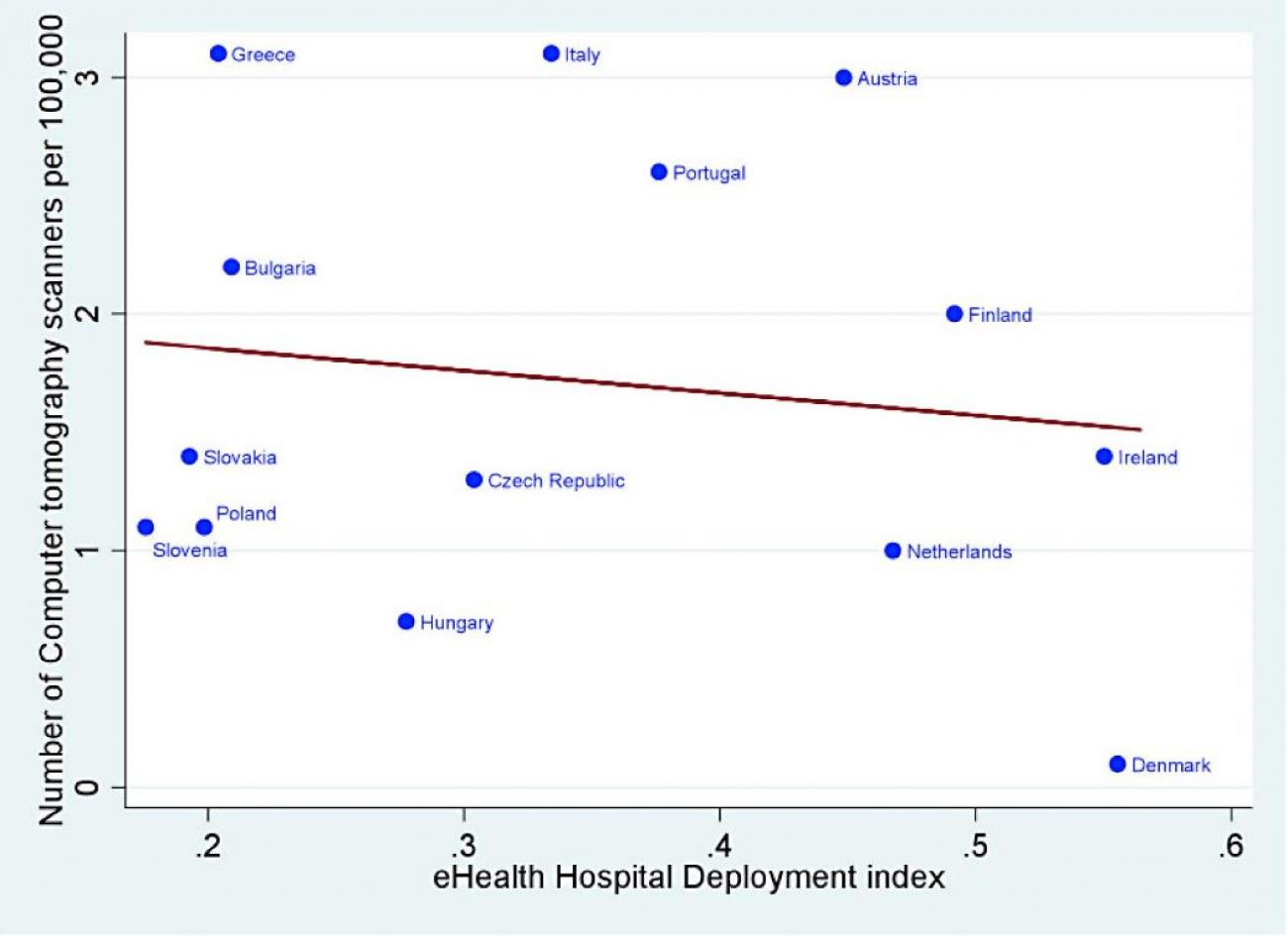 Hospitals__eHealth_Deployment_Composite_Index_and_number_of_CT_scanners