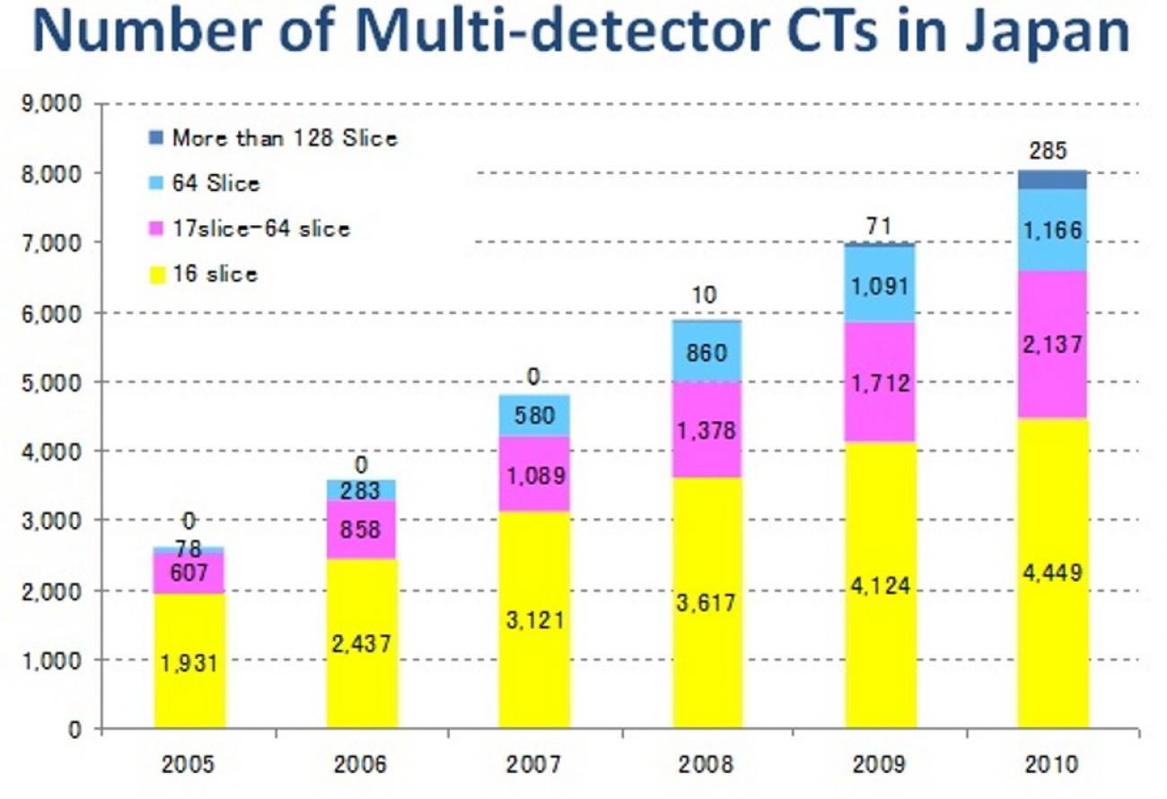 Multi-detector_CTs_in_Japan-1