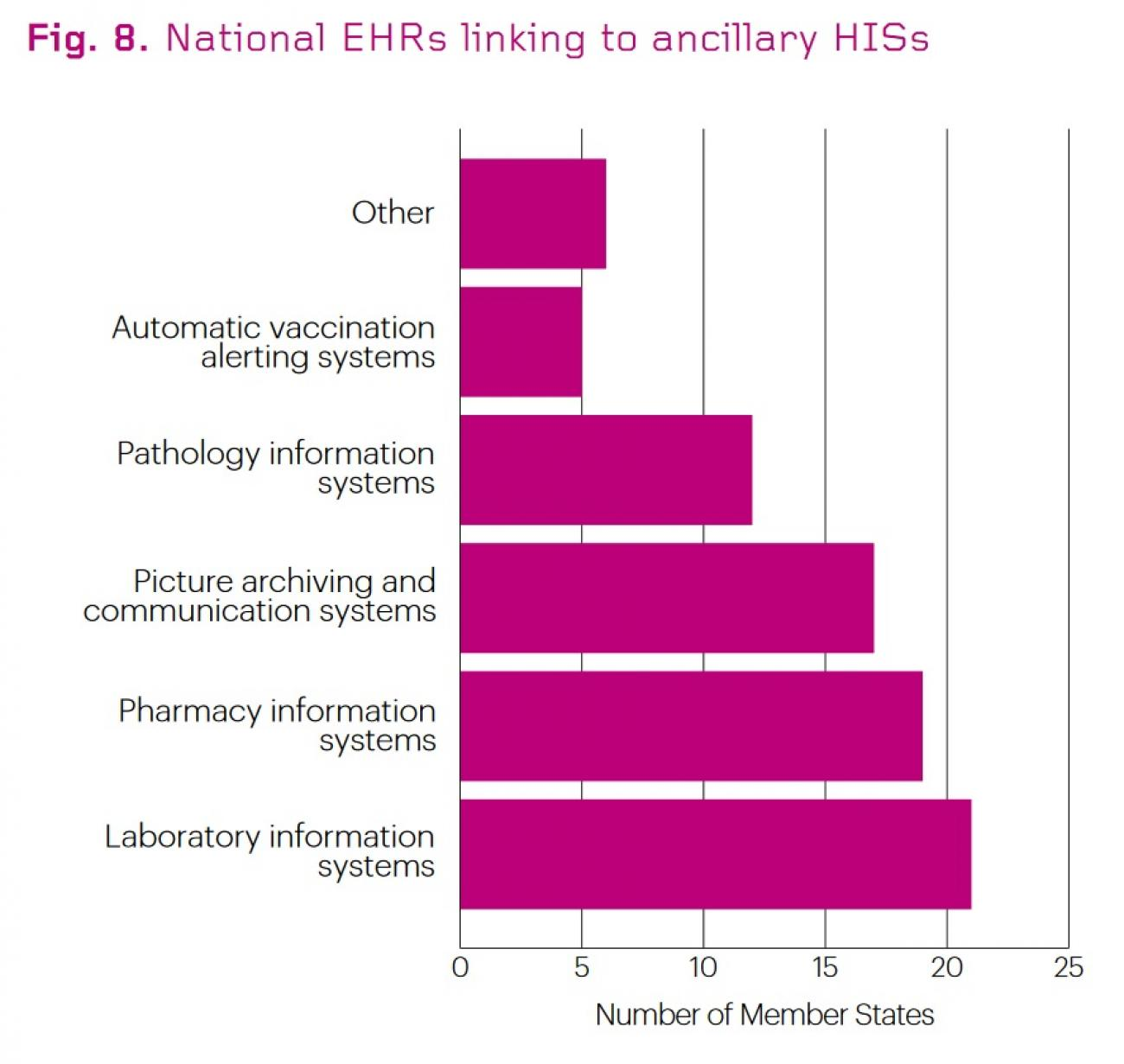National_EHRs_linking_to_ancillary_HISs_(WHO_2015)