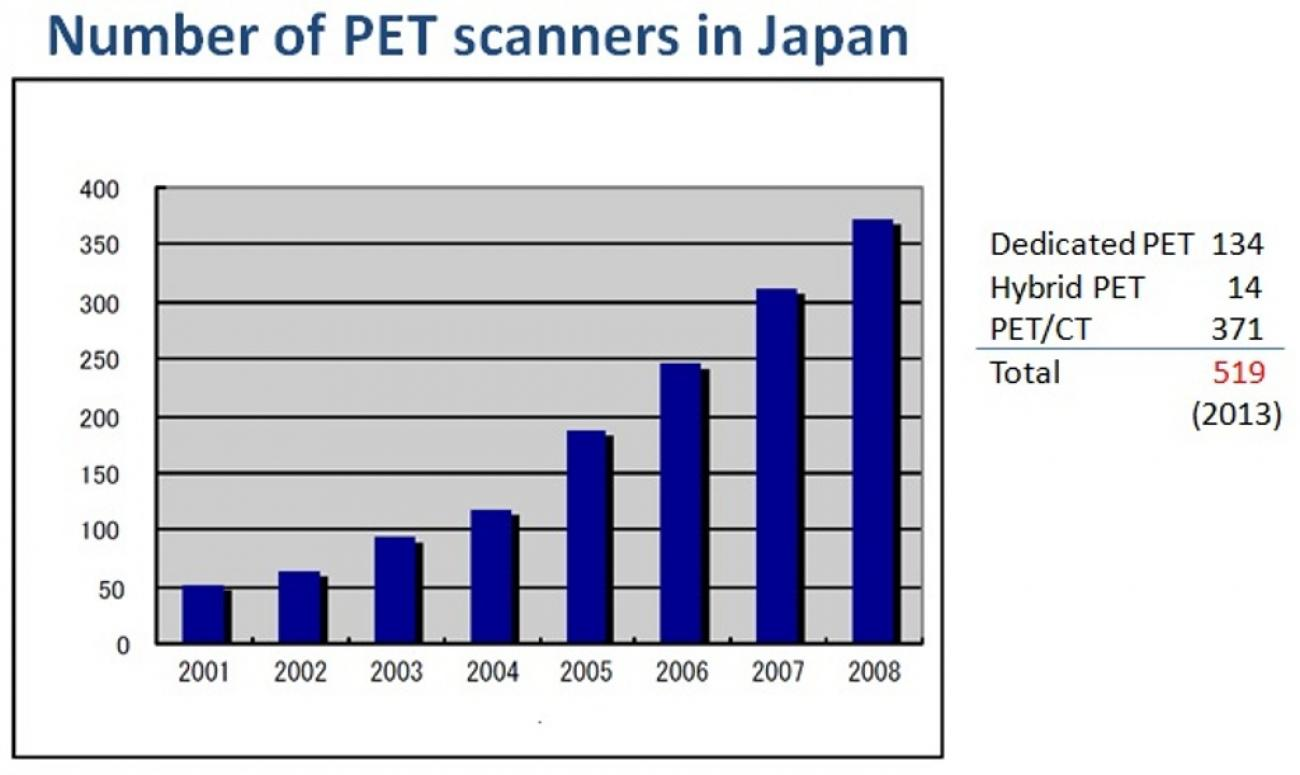 Number_of_PET_scanners_in_Japan