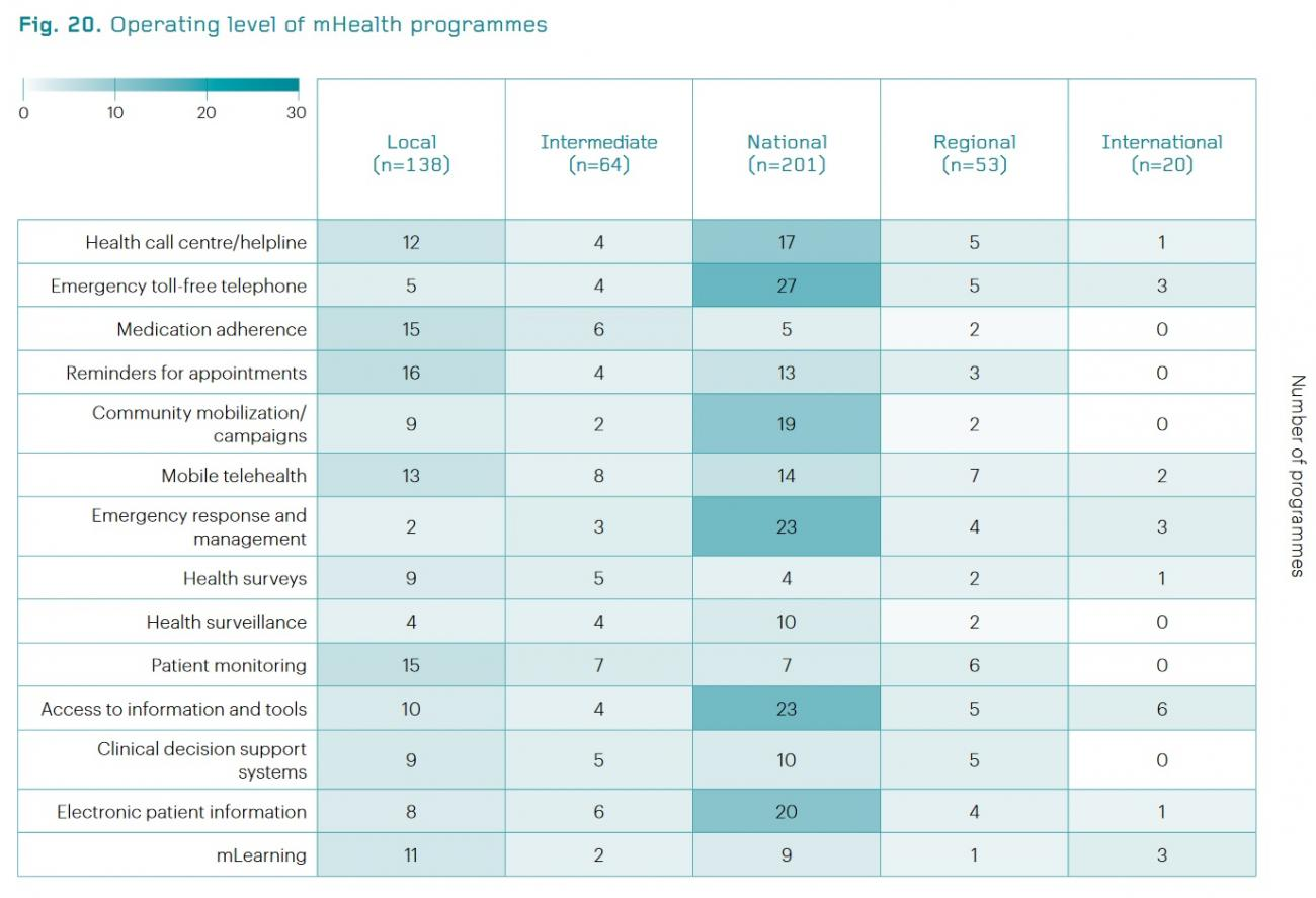 Operating_level_of_mHealth_programmes_(WHO_2015)