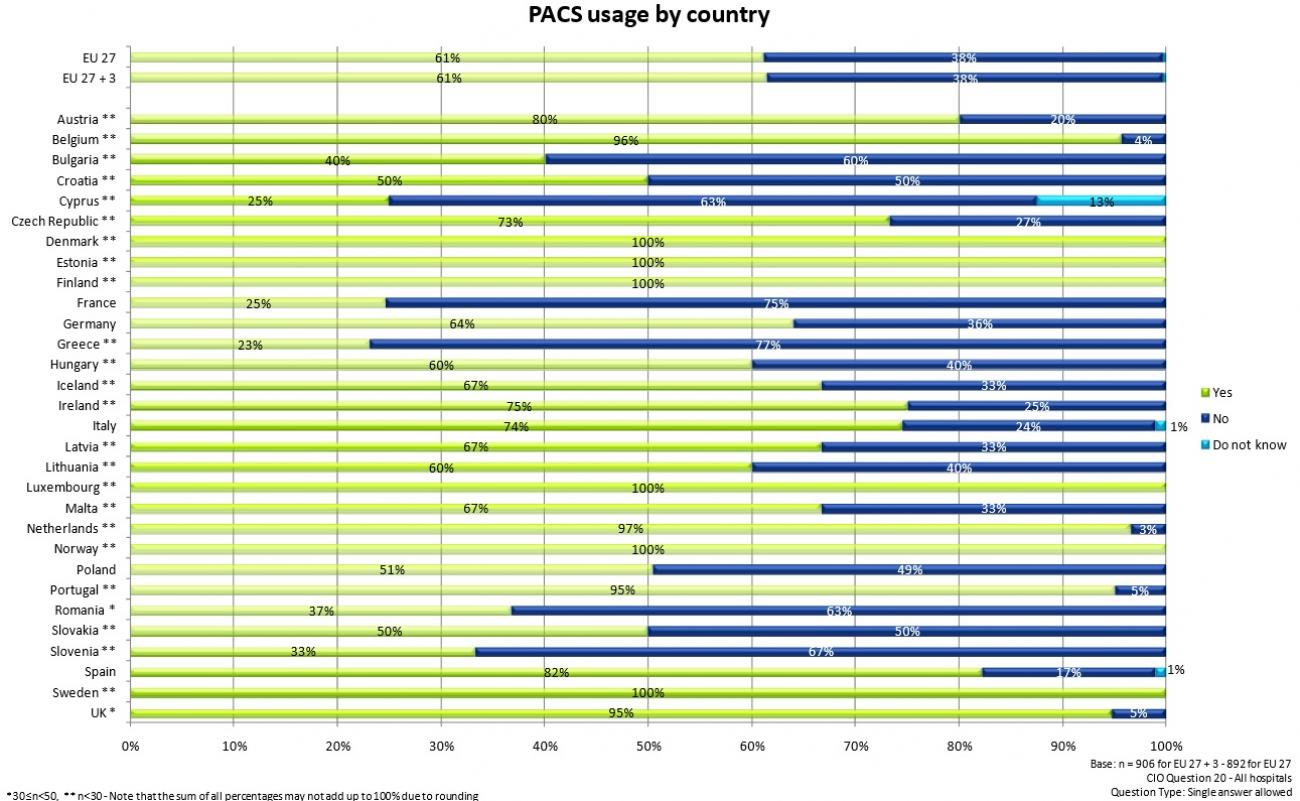 PACS_usage_by_country