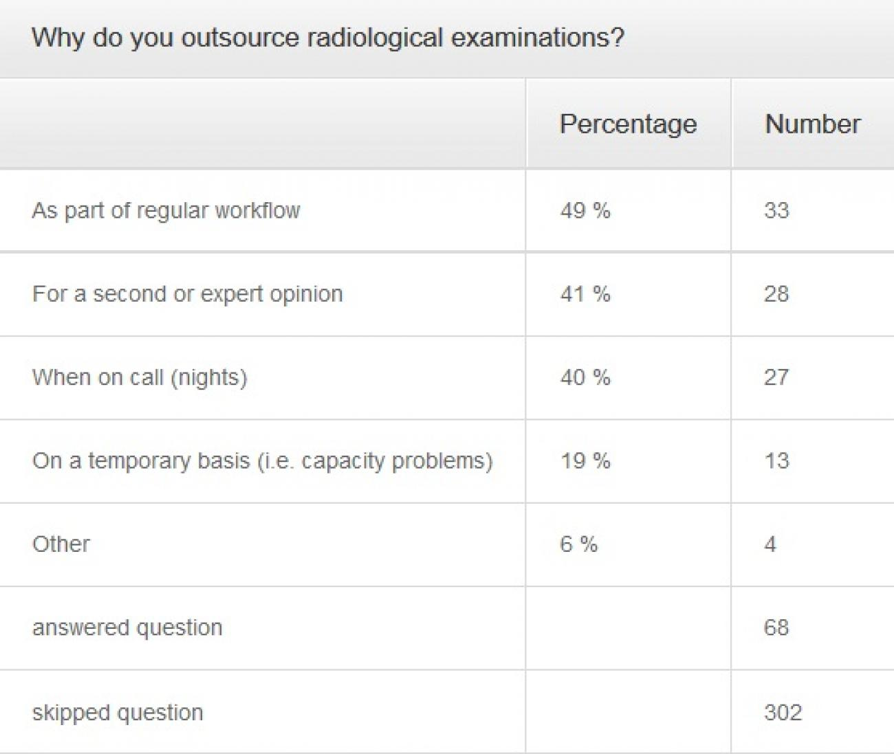 Reasons_for_outsourcing_radiological_examinations
