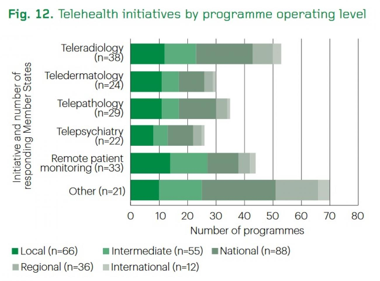 Telehealth_initiatives_by_programme_operating_level_(WHO_2015)