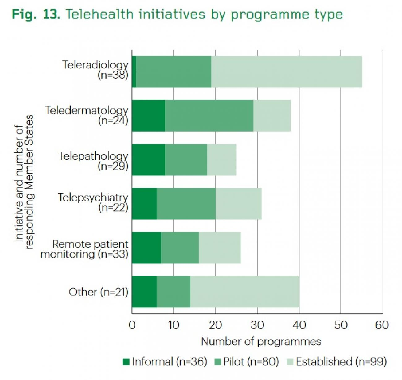 Telehealth_initiatives_by_programme_type_(WHO_2015)