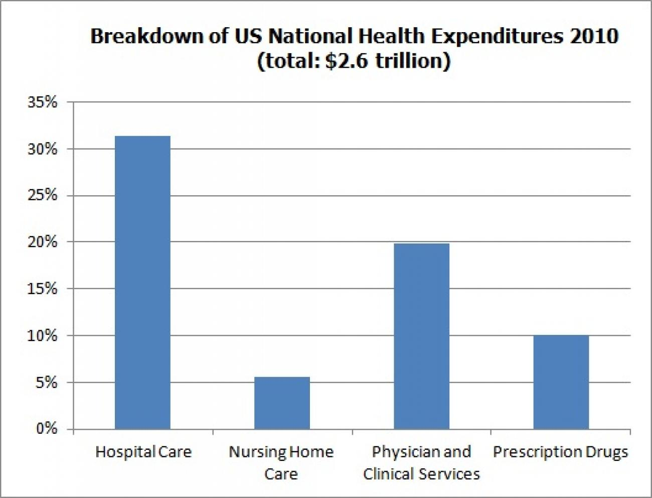 USA_Breakdown_of_Health_Expenditures