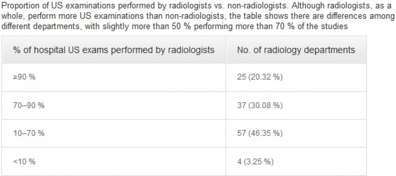 US_survey_-_US_examinations_by_radiologists_vs._non-radiologists