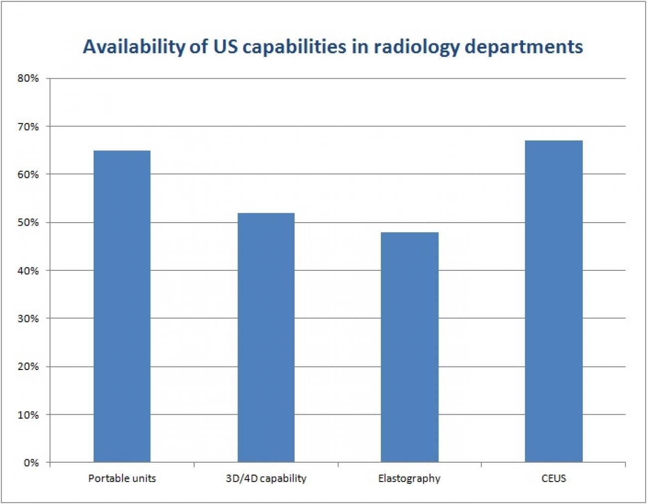 US_survey_-_availability_of_US_capabilities
