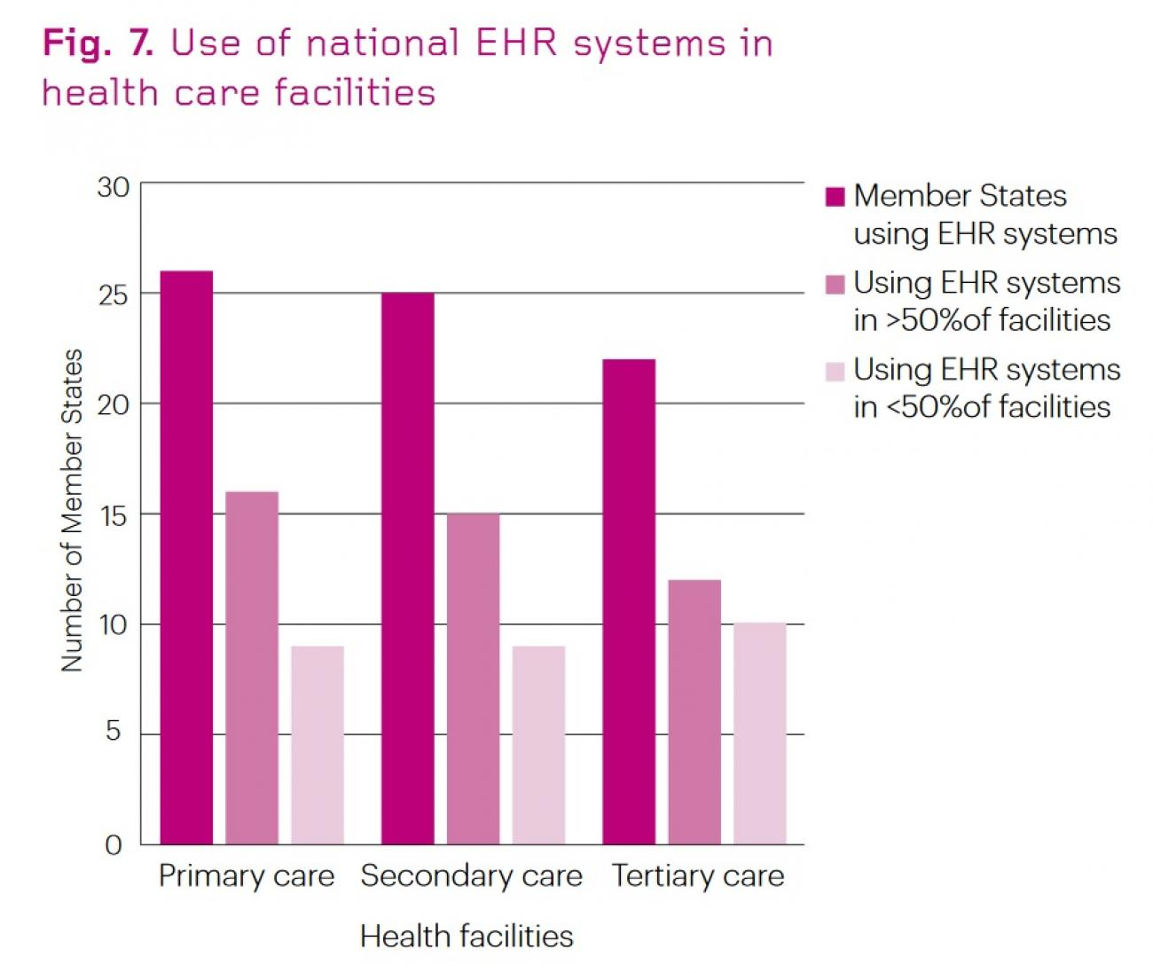 Use_of_national_EHR_systems_in_health_care_facilities_(WHO_2015)